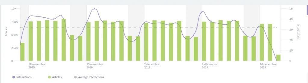 Graphique sur le nombre d'articles et d'intéractions sur les sites support display